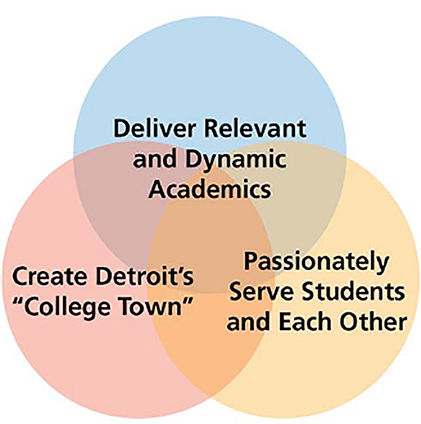 Venn Diagram: Circle 1 - deliver relevant dynamic academics. Circle 2 - Create Detroit's College Town. Circle 3 - Passionately Serve Students and Each Other