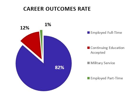 Center For Career Professional Development University Of Detroit Mercy